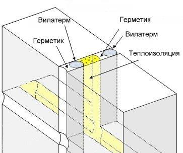 Заделка межпанельных швов в панельных домах изнутри своими руками