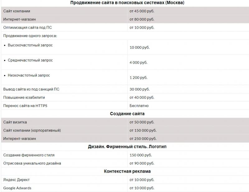 Заказать комплексное продвижение сайта в Москве.